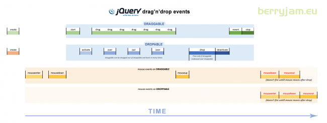 jquery-draggable-droppable-events